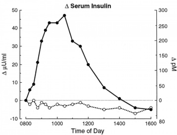 dietary protein and blood insulin graph